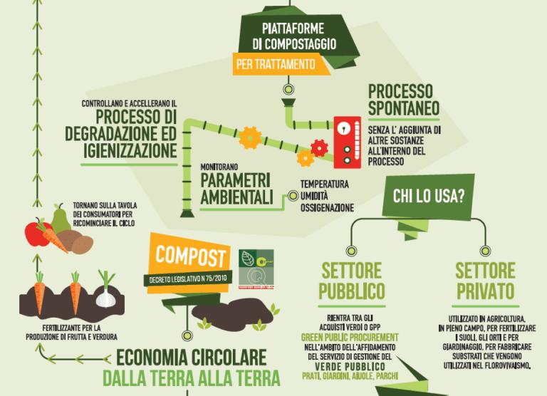 La produzione del Compost in Italia