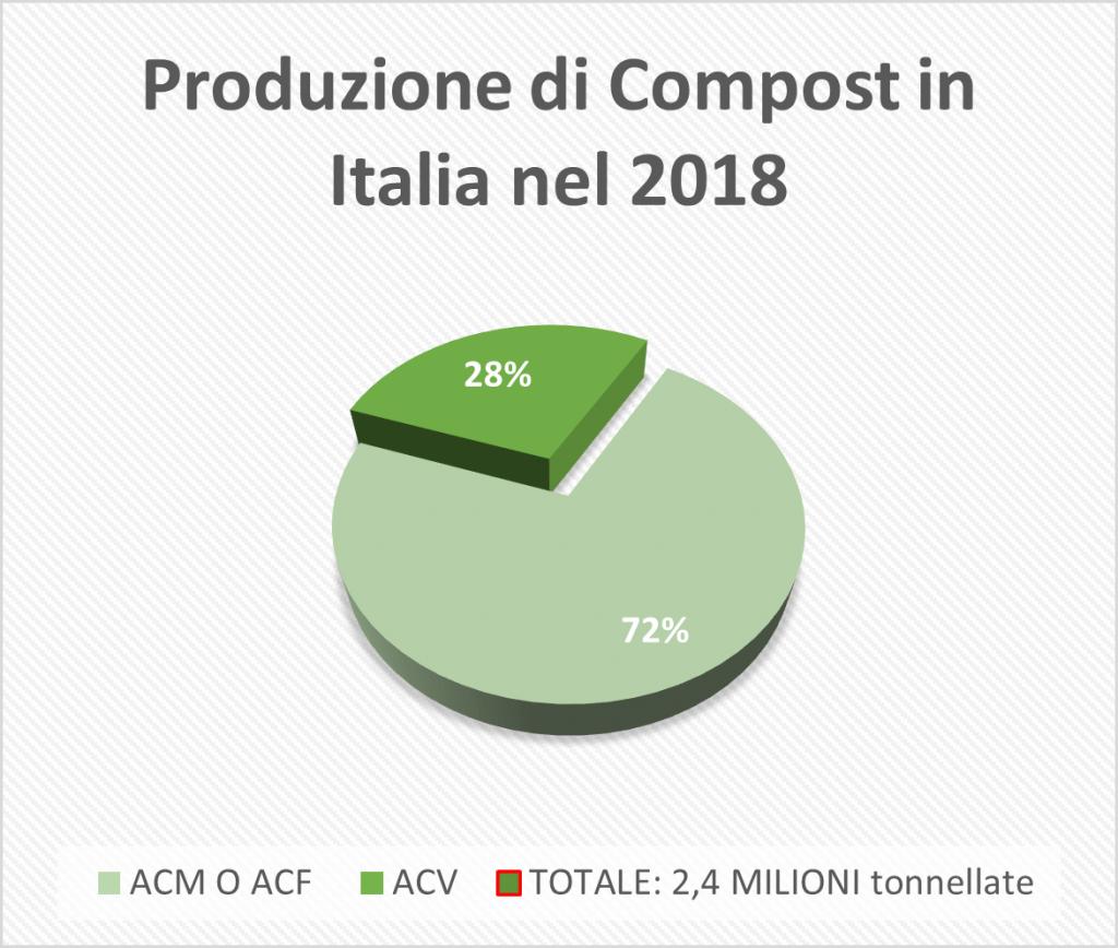 Produzione Compost Italia 2018